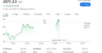 CATL Aktie Kursentwicklung Bild: google.at